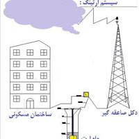 سوالات آزمون نصب سیستم زمین حفاظتی (اجرای ارتینگ) فنی و حرفه ای